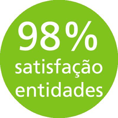 98% taxa de satisfação das entidades